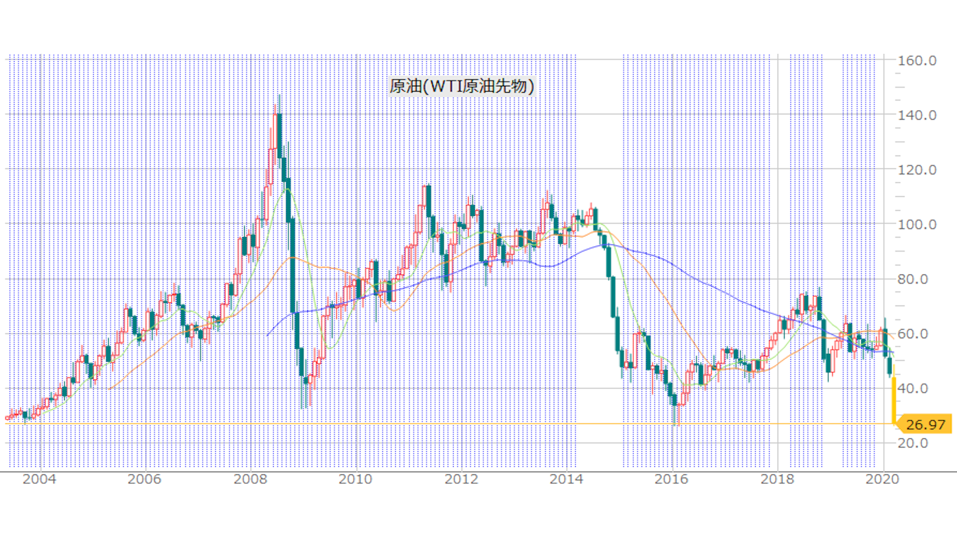 WTI原油先物価格推移チャート 2004年 - 2020年
