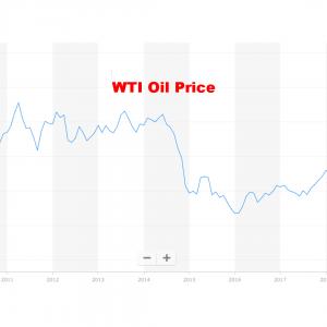 WTI原油先物価格チャート 10年 2020年4月