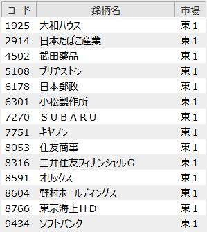 日本版ダウの犬 銘柄はコレだ! 2020年6月版