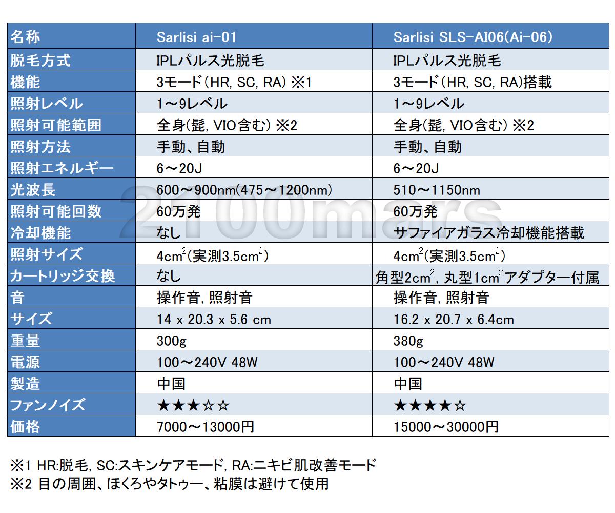 Sarlisi冷感脱毛器 AI-06(SLS-AI06)とSarlisi AI-01(SLS-AI01)を比較